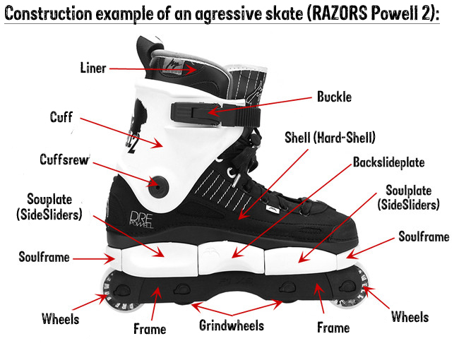 General Informations about Aggressive InlineSkates II